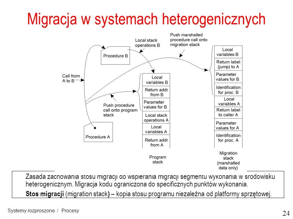 Migracja w systemach heterogenicznych