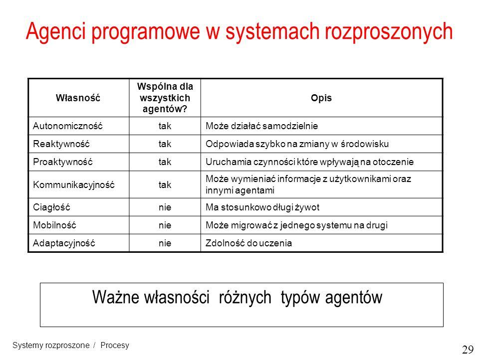 Agenci programowe w systemach rozproszonych