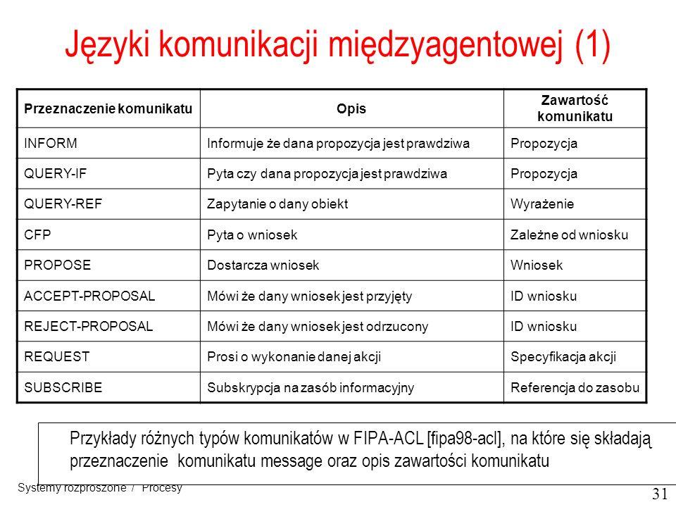 Języki komunikacji międzyagentowej (1)