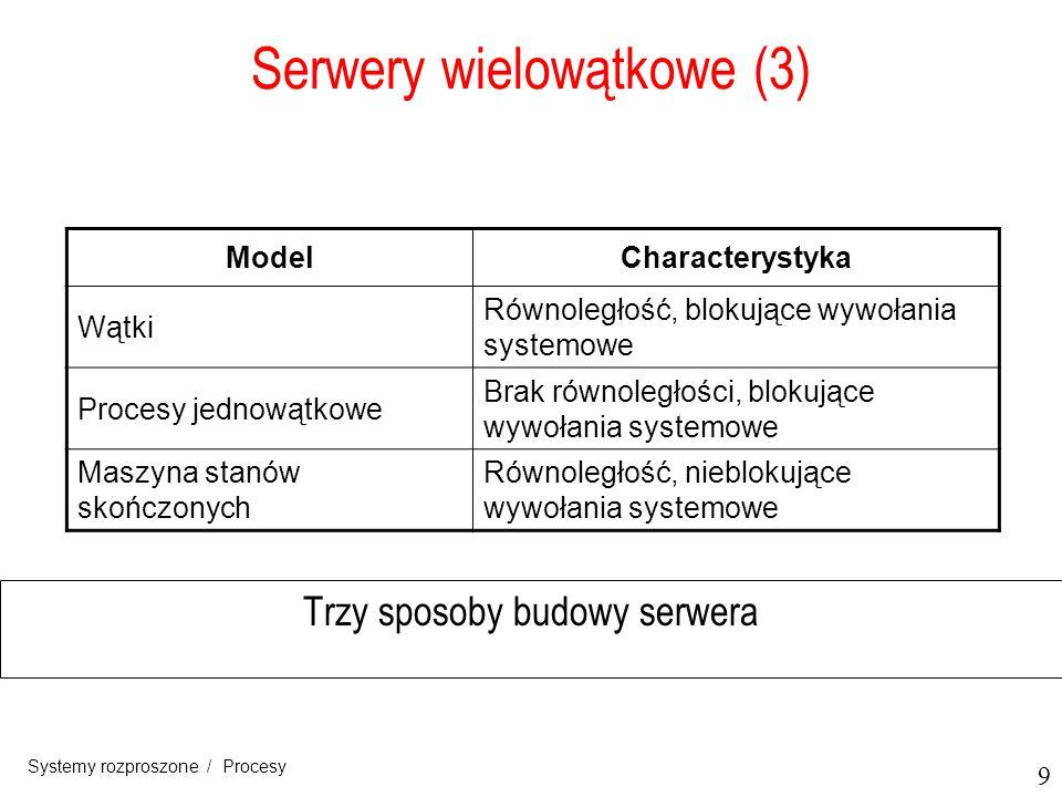 Serwery wielowątkowe (3)