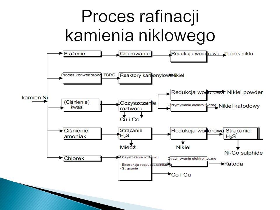 Proces rafinacji kamienia niklowego