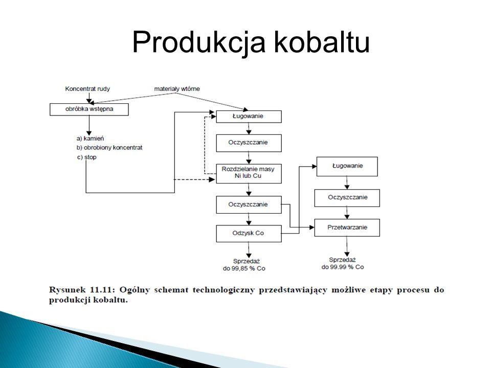 Produkcja kobaltu