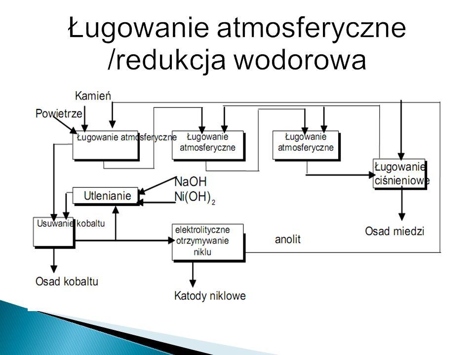 Ługowanie atmosferyczne /redukcja wodorowa