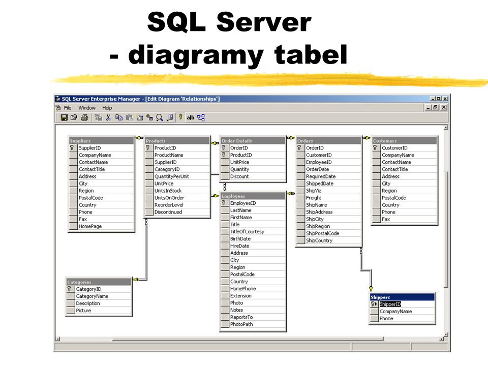 SQL Server - diagramy tabel