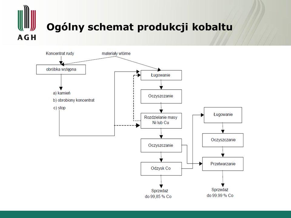 Ogólny schemat produkcji kobaltu