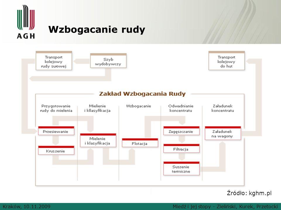 Wzbogacanie rudy Źródło: kghm.pl Kraków, 10.11.2009