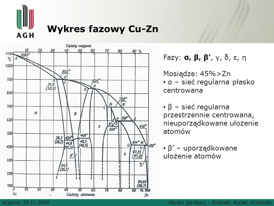 Wykres fazowy Cu-Zn Fazy: α, β, β', γ, δ, ε, η Mosiądze: 45%>Zn