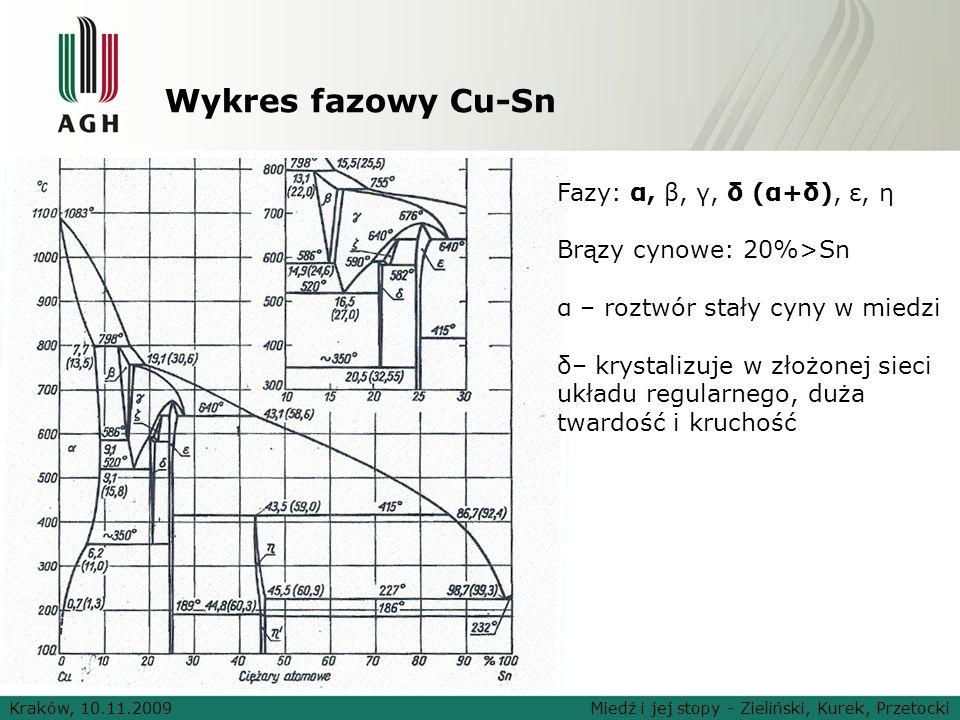 Wykres fazowy Cu-Sn Fazy: α, β, γ, δ (α+δ), ε, η