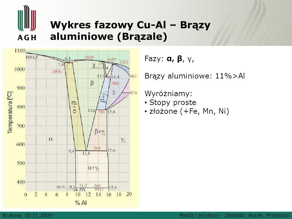 Wykres fazowy Cu-Al – Brązy aluminiowe (Brązale)