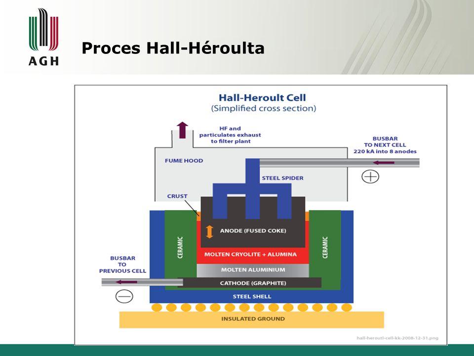 Proces Hall-Héroulta 10