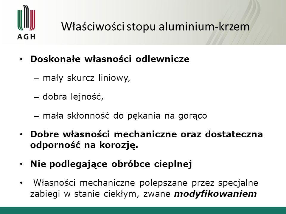 Właściwości stopu aluminium-krzem