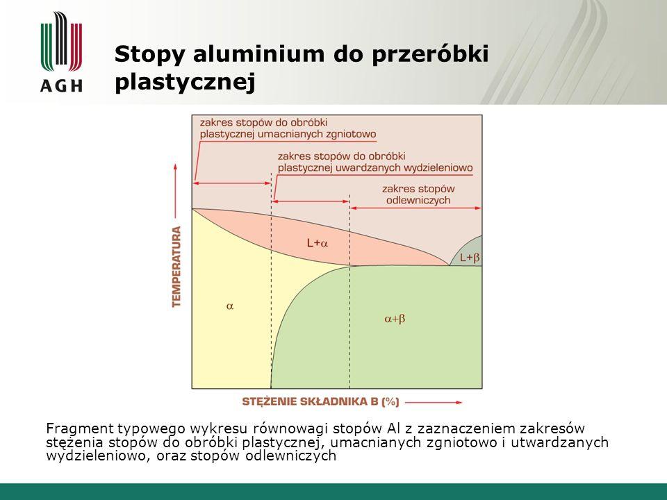 Stopy aluminium do przeróbki plastycznej