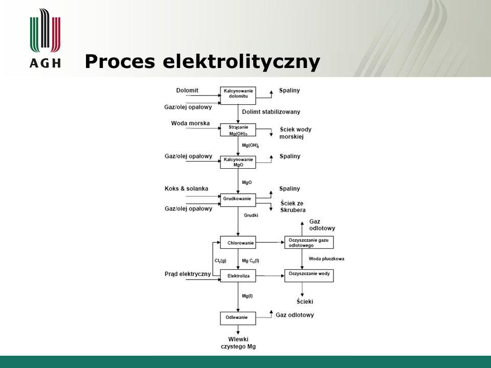 Proces elektrolityczny