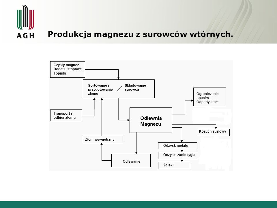 Produkcja magnezu z surowców wtórnych.