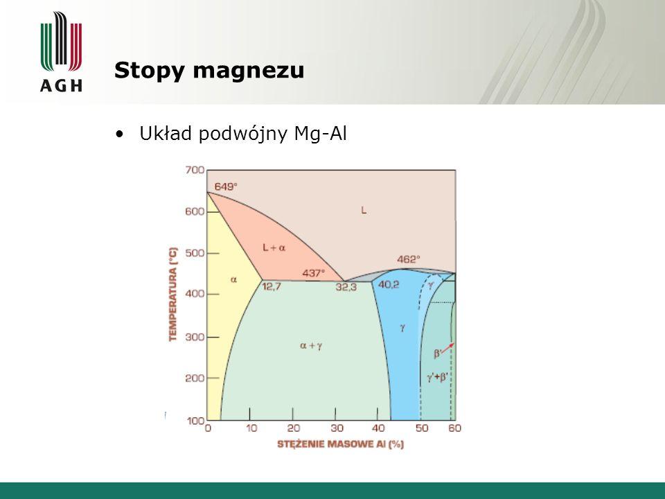 Stopy magnezu Układ podwójny Mg-Al
