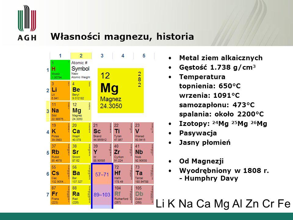 Własności magnezu, historia