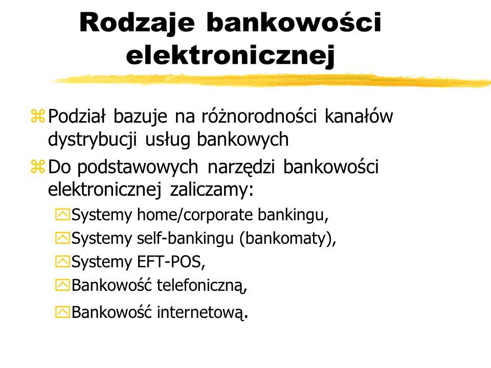 Rodzaje bankowości elektronicznej