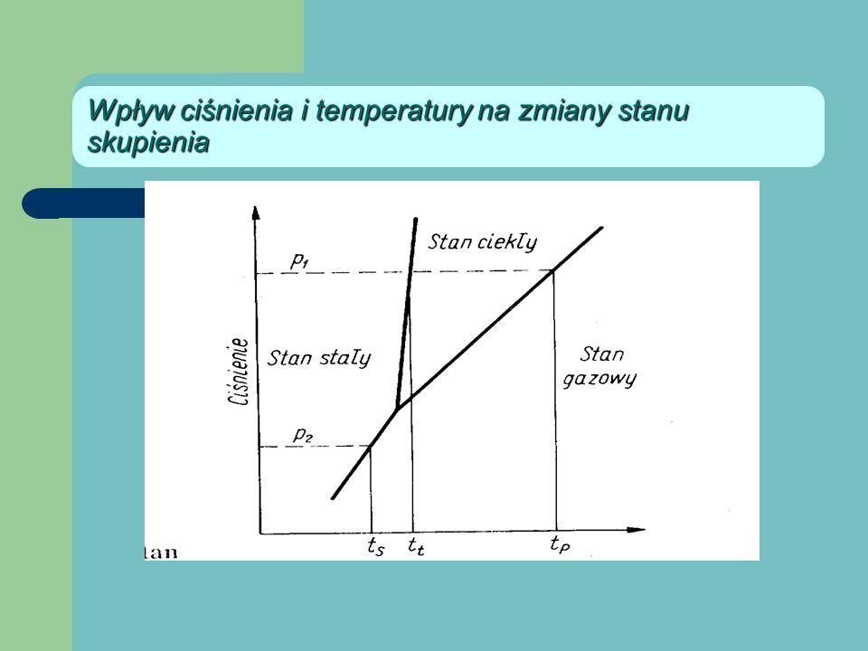 Wpływ ciśnienia i temperatury na zmiany stanu skupienia