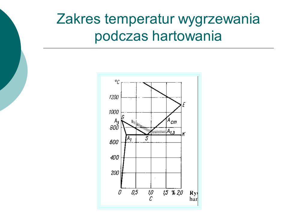 Zakres temperatur wygrzewania podczas hartowania