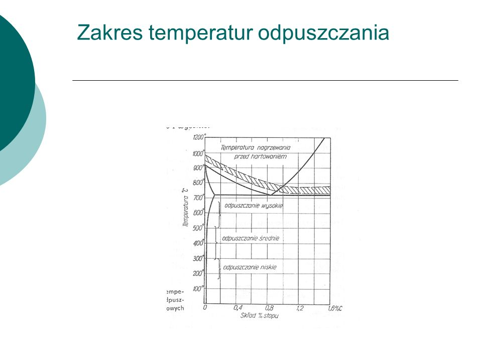 Zakres temperatur odpuszczania