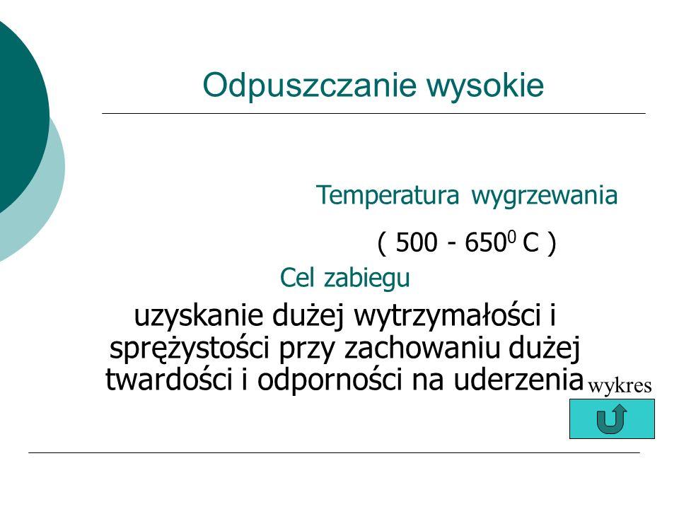 Temperatura wygrzewania