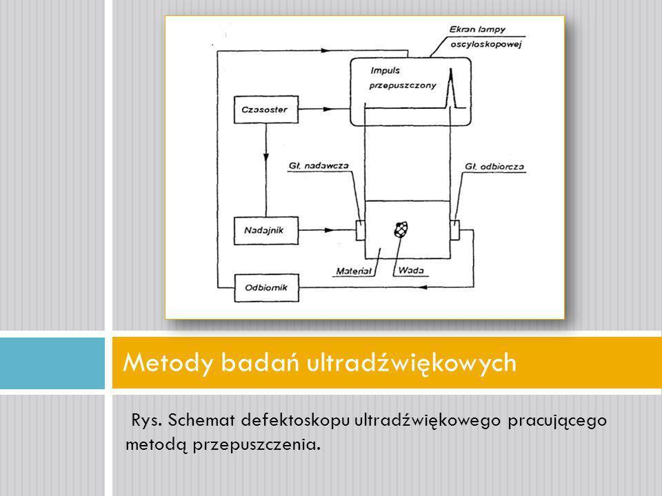 Metody badań ultradźwiękowych