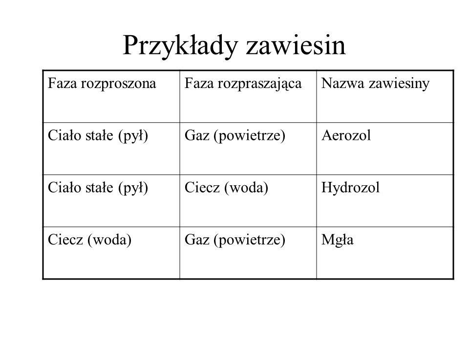 Przykłady zawiesin Faza rozproszona Faza rozpraszająca Nazwa zawiesiny