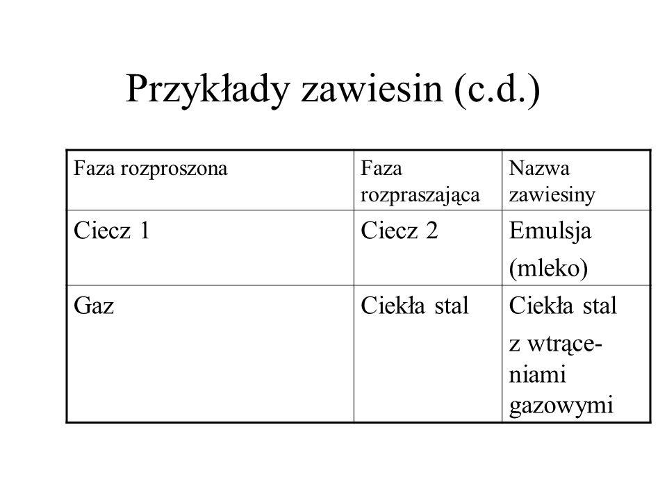 Przykłady zawiesin (c.d.)