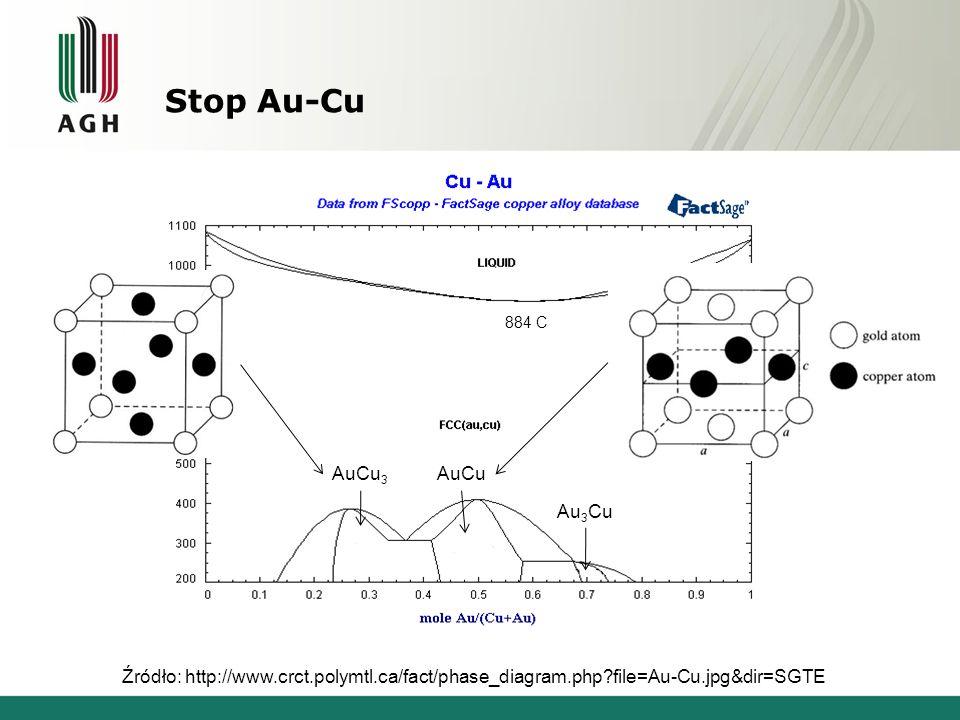 Stop Au-Cu AuCu3 AuCu Au3Cu