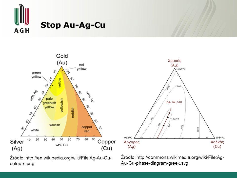 Stop Au-Ag-Cu Stopy dwuskładnikowe mają małe zastosowanie praktyczne ze względu na niskie właściwości wytrzymałościowe (Ag) oraz antykorozyjne (Cu).