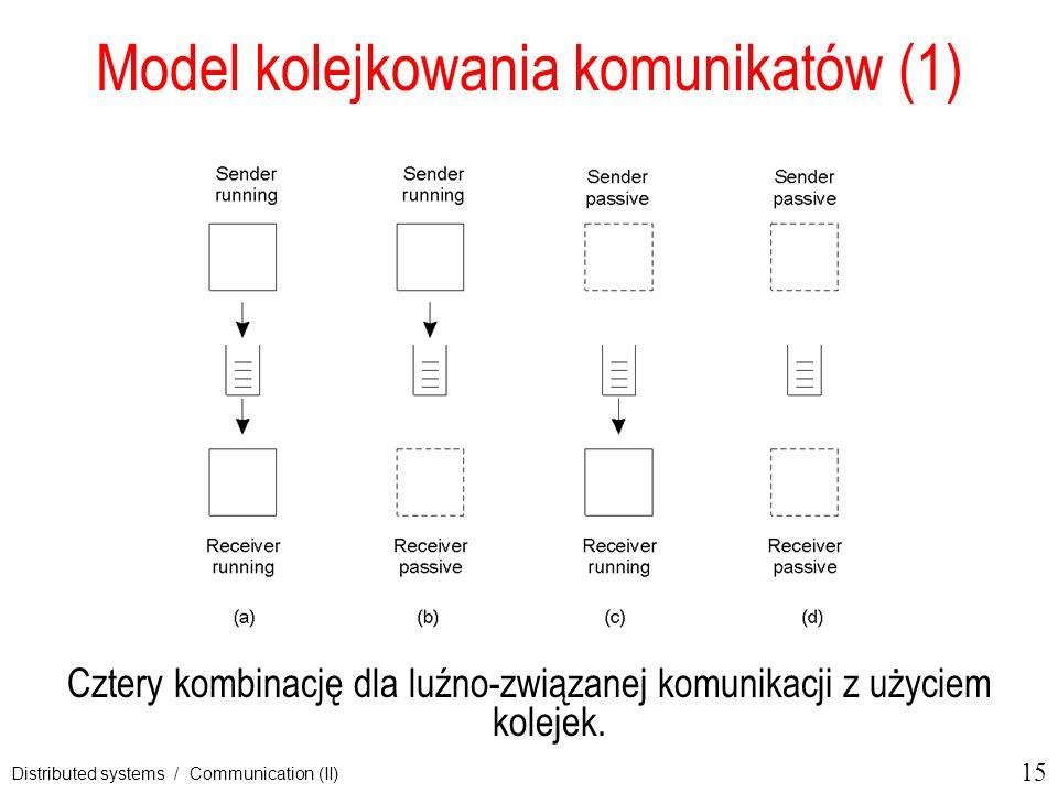 Model kolejkowania komunikatów (1)
