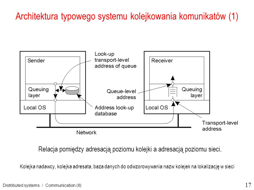 Architektura typowego systemu kolejkowania komunikatów (1)