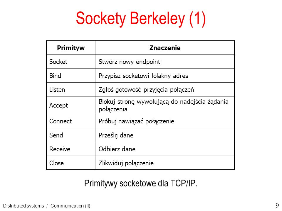 Primitywy socketowe dla TCP/IP.
