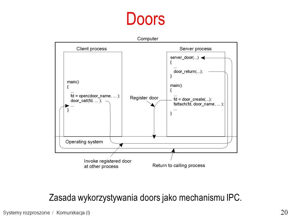 Zasada wykorzystywania doors jako mechanismu IPC.