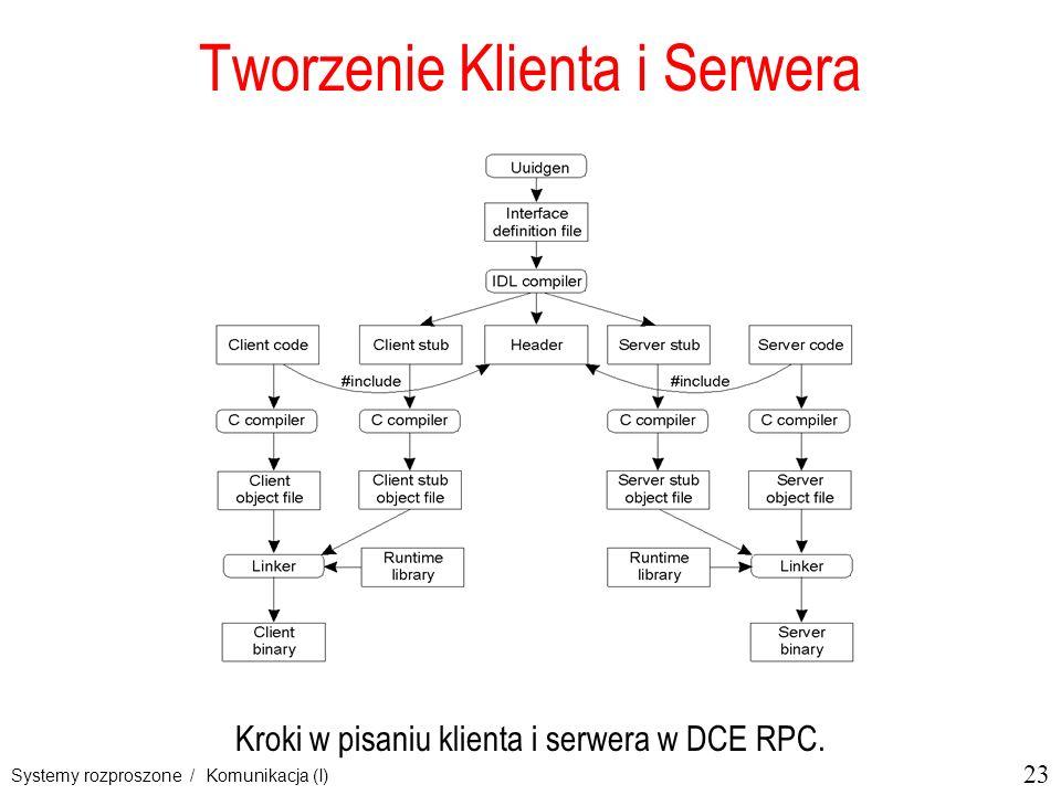 Tworzenie Klienta i Serwera