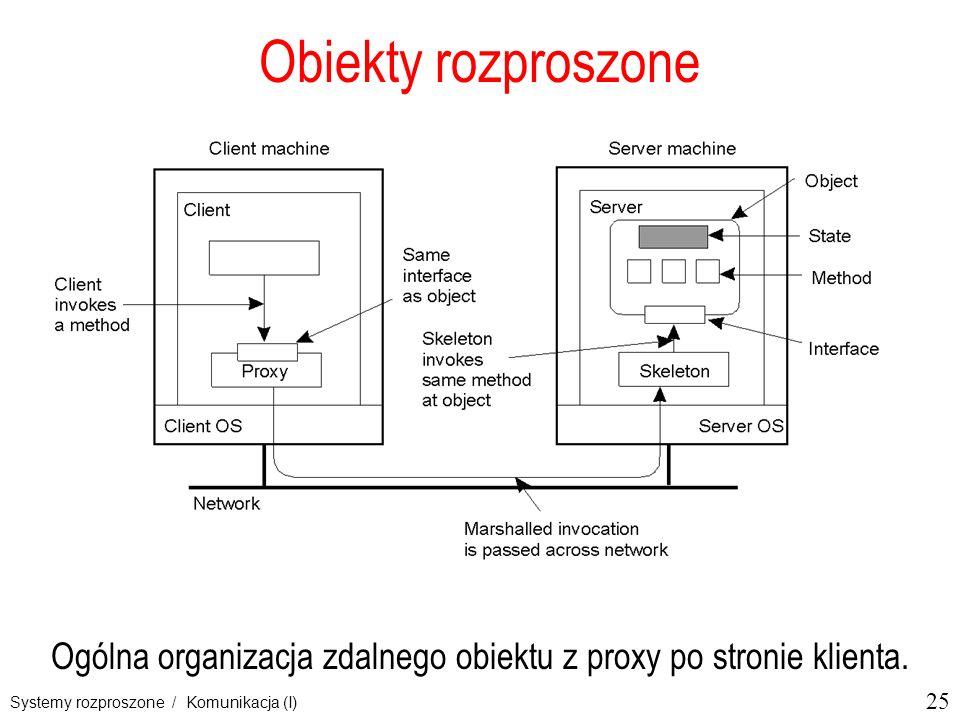 Ogólna organizacja zdalnego obiektu z proxy po stronie klienta.