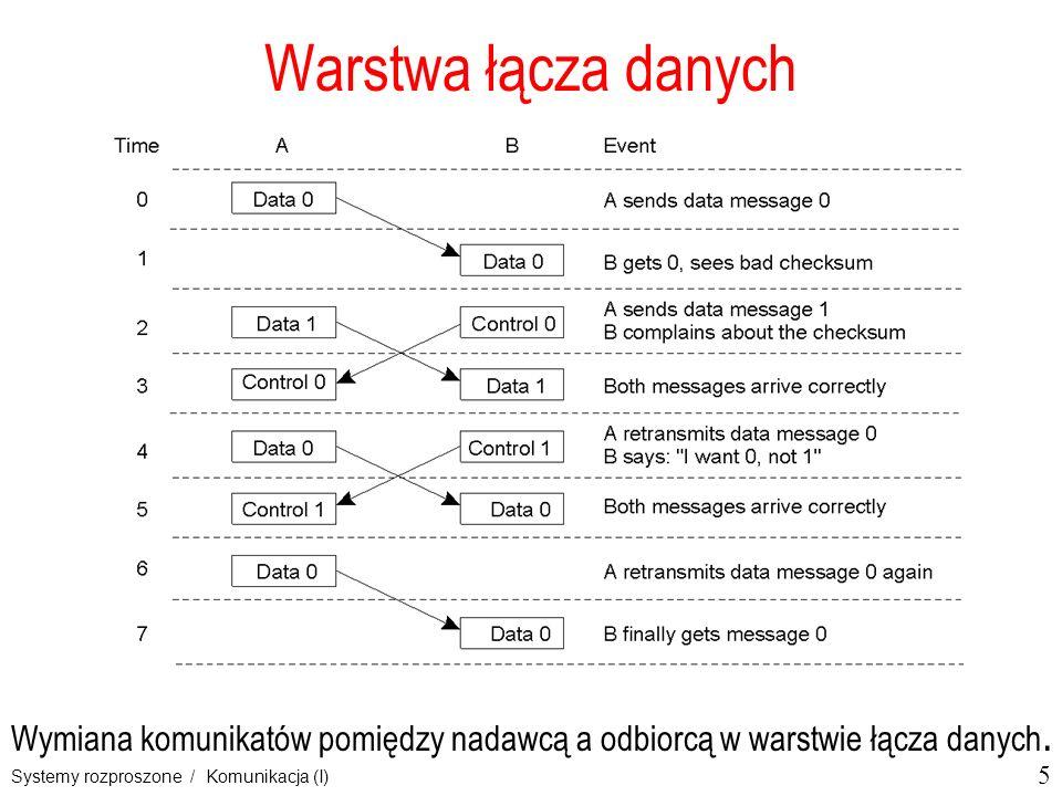 Warstwa łącza danych 2-3. Wymiana komunikatów pomiędzy nadawcą a odbiorcą w warstwie łącza danych.