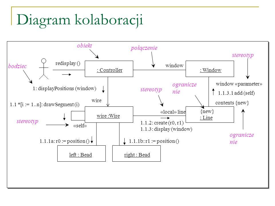 Diagram kolaboracji obiekt połączenie bodziec ograniczenie stereotyp