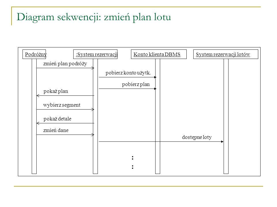 Diagram sekwencji: zmień plan lotu