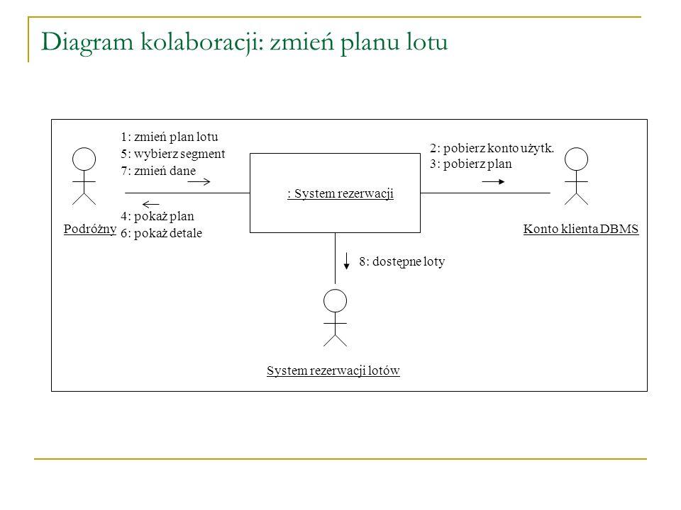 Diagram kolaboracji: zmień planu lotu