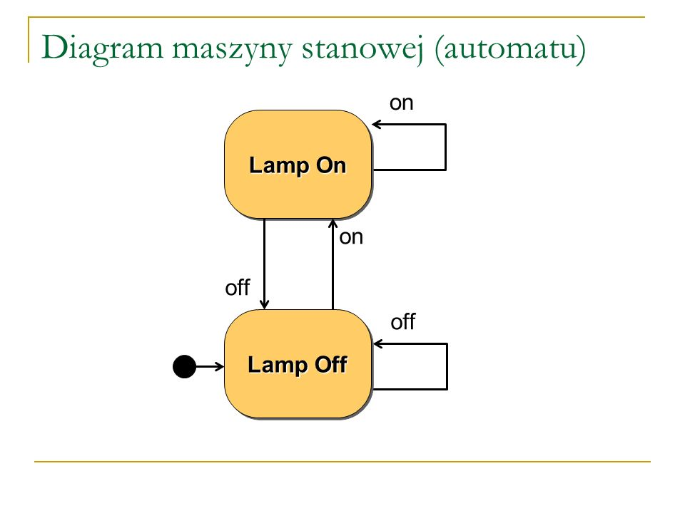 Diagram maszyny stanowej (automatu)