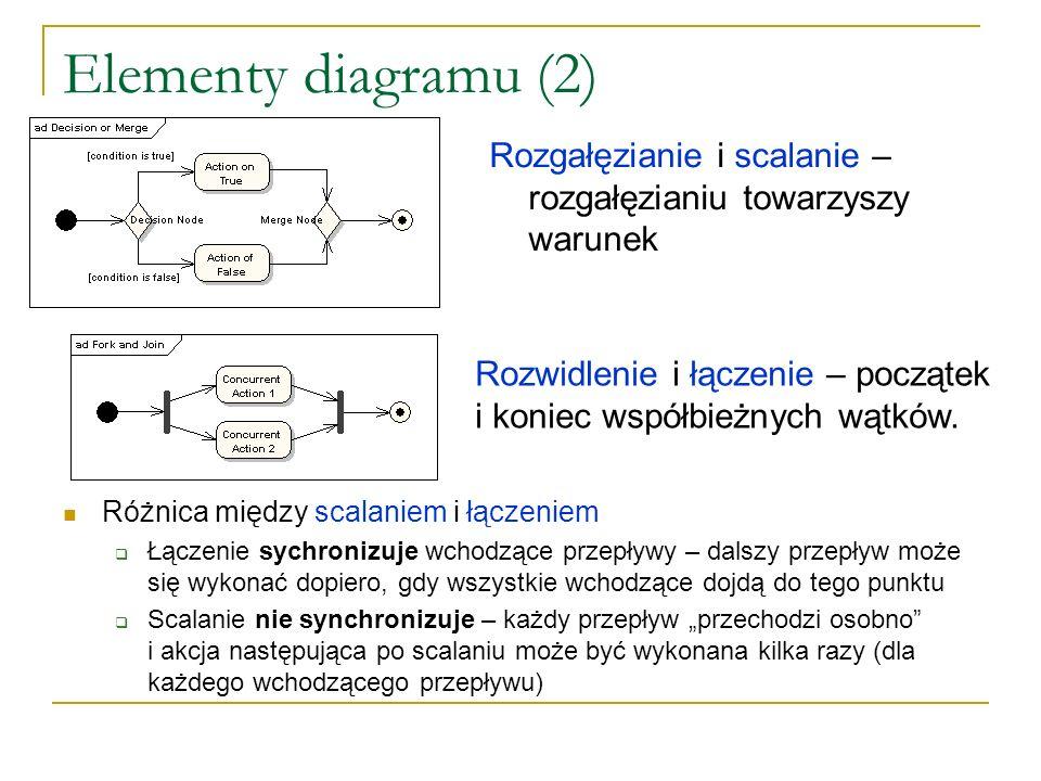 Elementy diagramu (2) Rozgałęzianie i scalanie – rozgałęzianiu towarzyszy warunek. Rozwidlenie i łączenie – początek i koniec współbieżnych wątków.