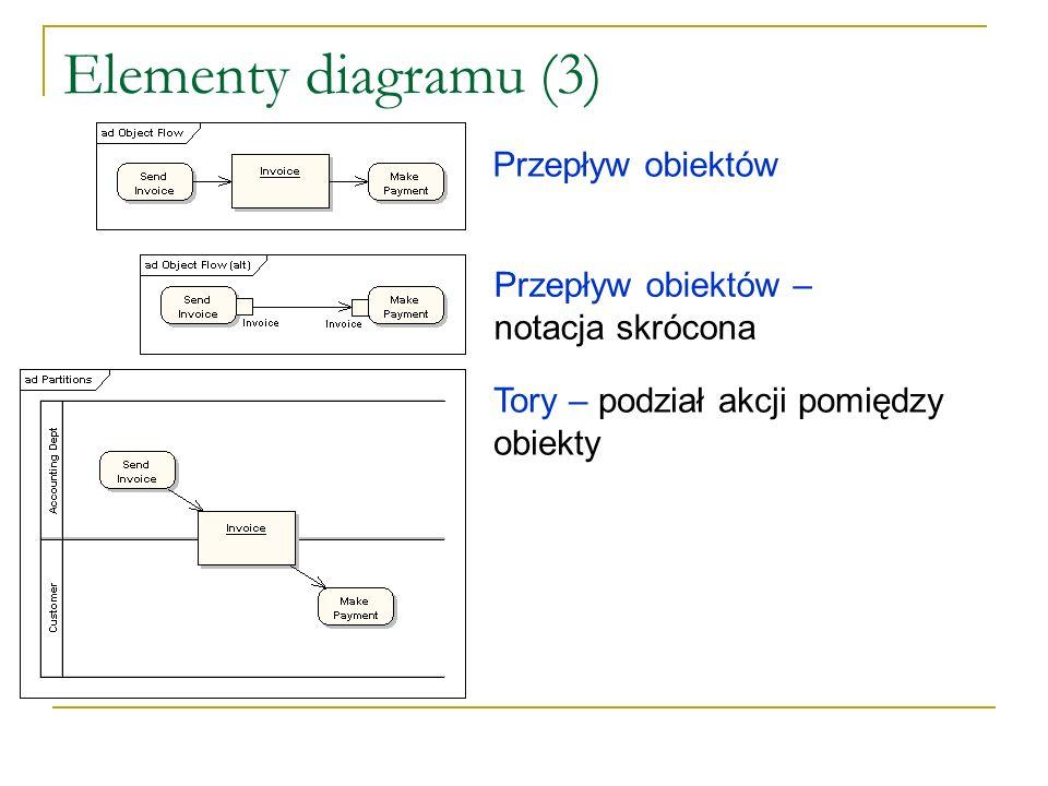 Elementy diagramu (3) Przepływ obiektów