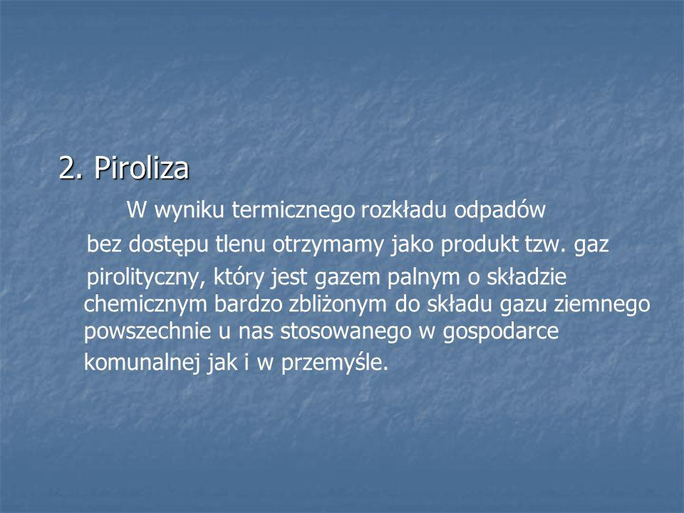 2. Piroliza W wyniku termicznego rozkładu odpadów