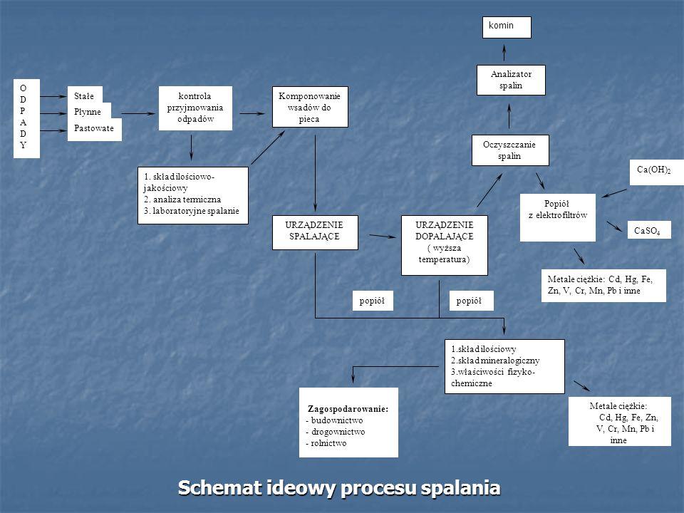 Schemat ideowy procesu spalania