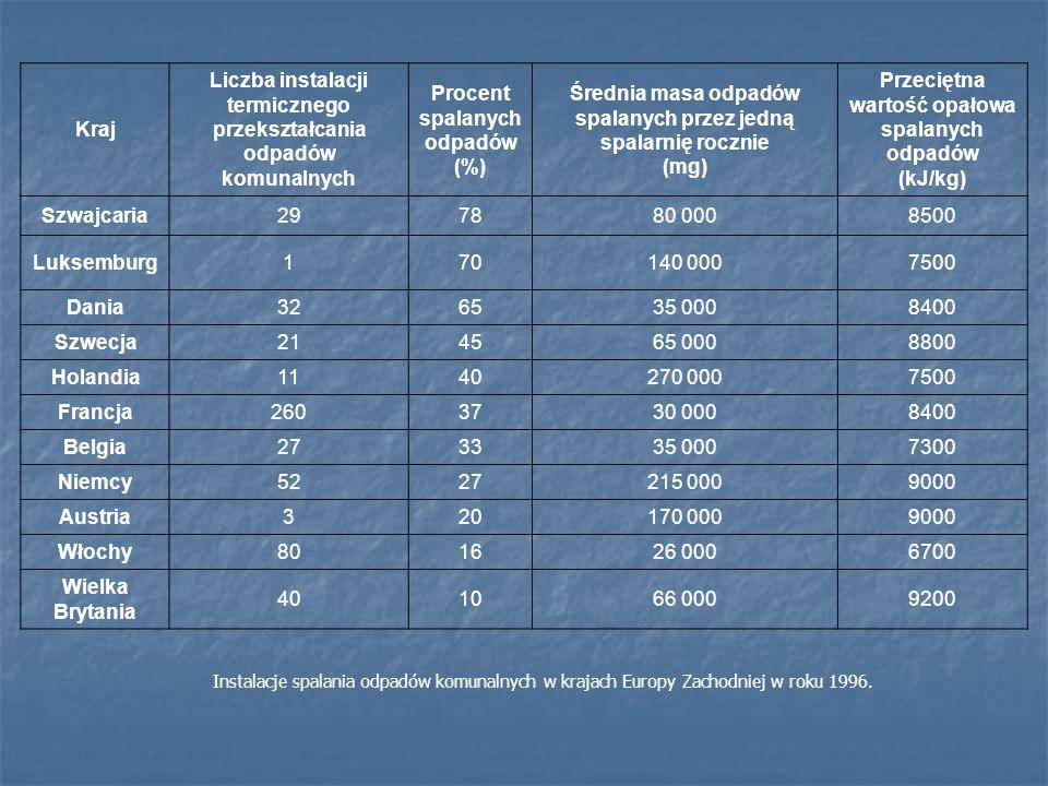 Liczba instalacji termicznego przekształcania odpadów komunalnych