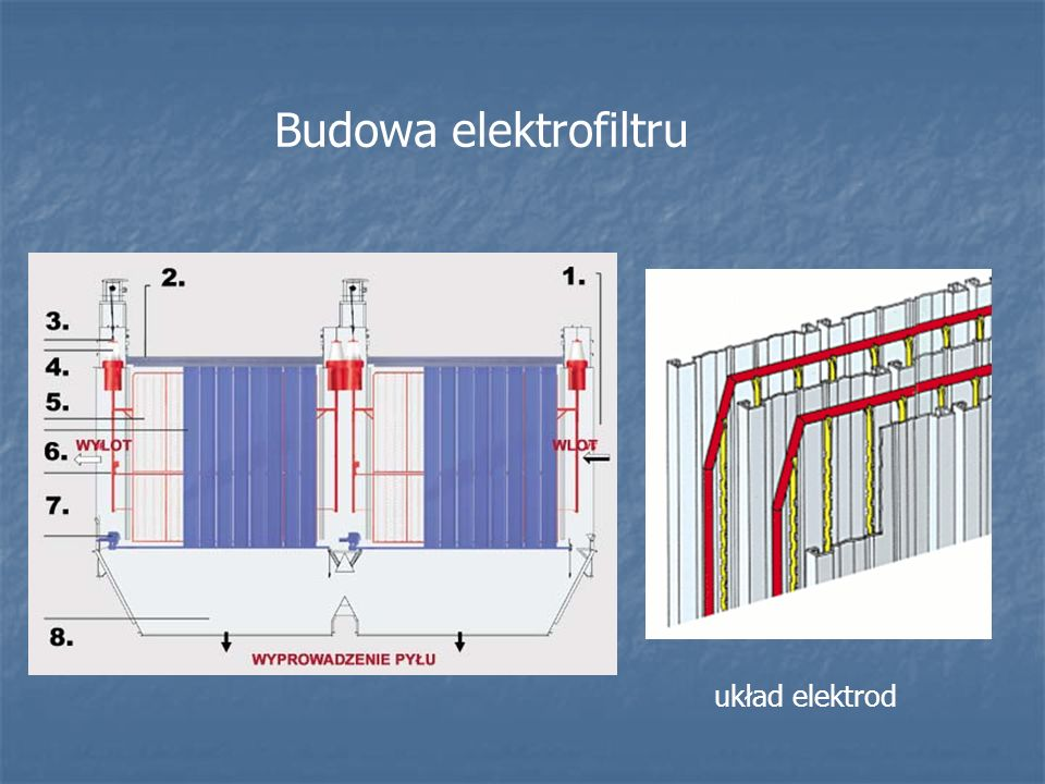 Budowa elektrofiltru układ elektrod