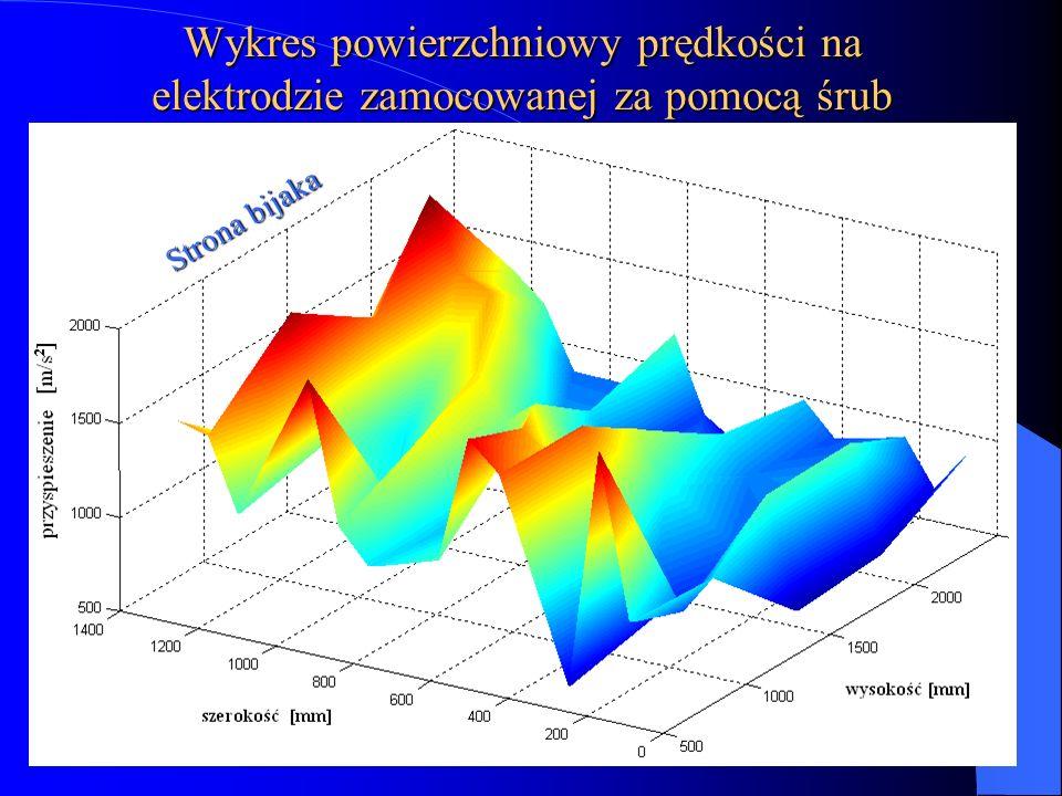 Wykres powierzchniowy prędkości na elektrodzie zamocowanej za pomocą śrub