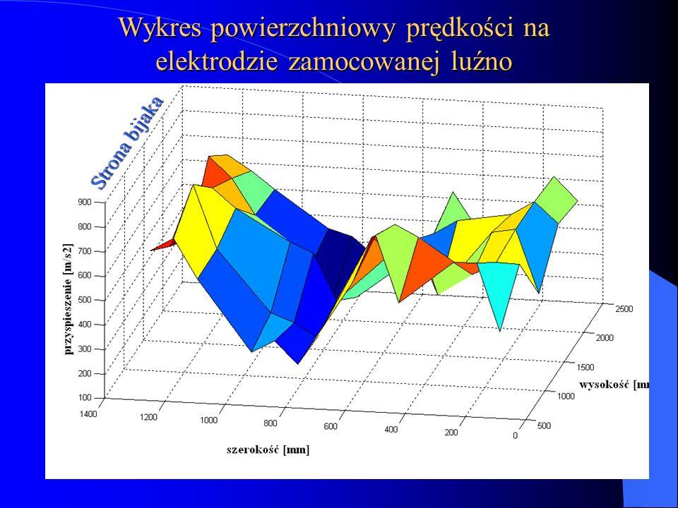 Wykres powierzchniowy prędkości na elektrodzie zamocowanej luźno