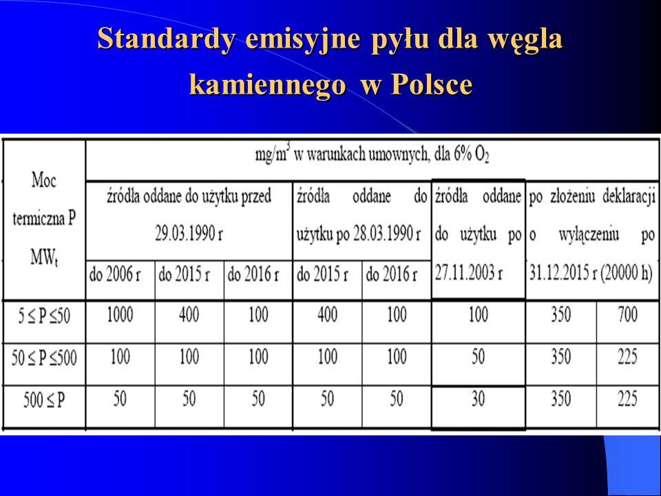 Standardy emisyjne pyłu dla węgla kamiennego w Polsce